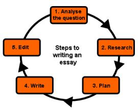 How To Write Methodology Section Of Dissertation